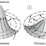 Схема движения воздуха в циклоне (1) и антициклоне (2)