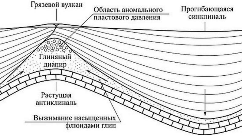 Схема механизма образования грязевых вулканов